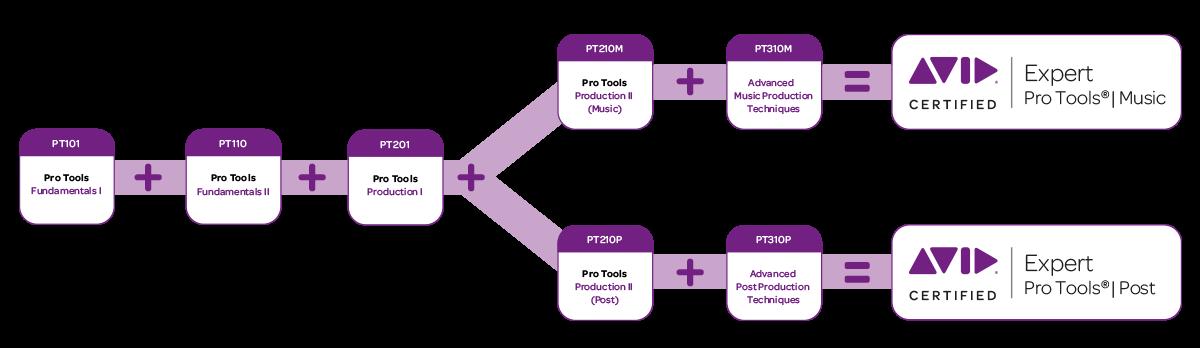 percorso_certificazione_pro_tools_expert