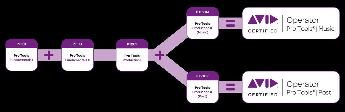 percorso_certificazione_pro_tools_operator