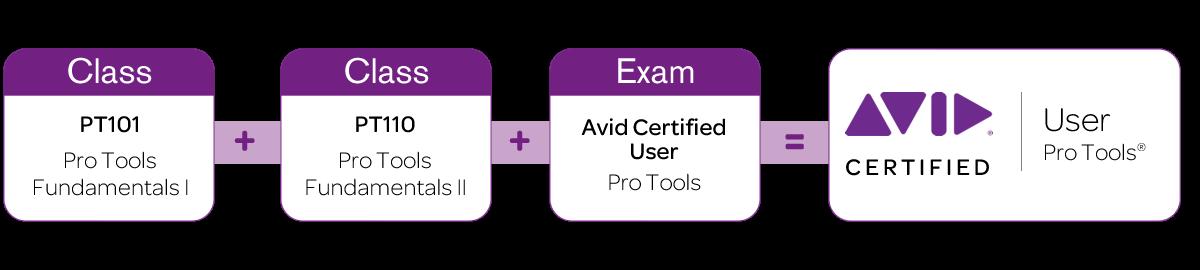 percorso_certificazione_pro_tools_user